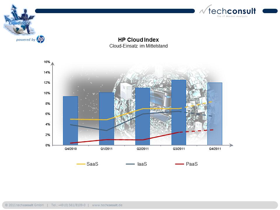 Cloud-Einsatz im Vergleich: SaaS, IaaS und PaaS